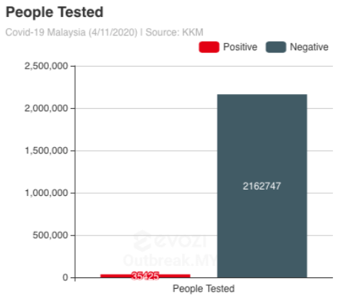 people tested in malaysia as of nov 4