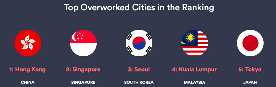 top overworked cities in the ranking