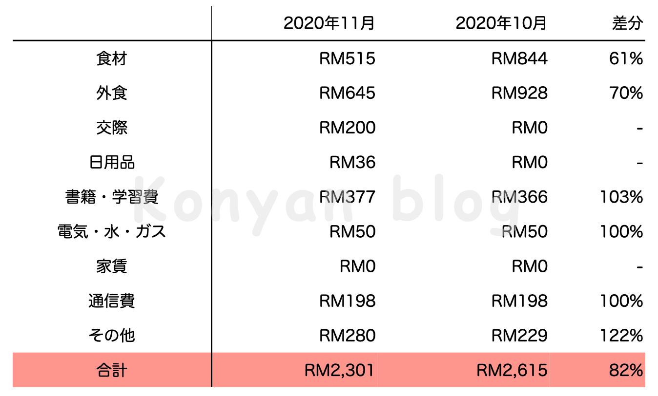 2020年11月生活費 RM