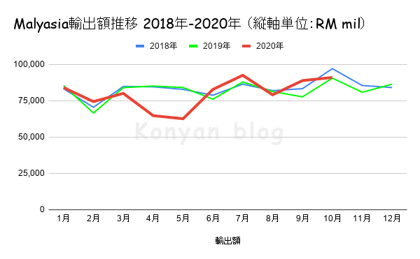Malyasia輸出額推移 2018年-2020年 (縦軸単位:RM mil)
