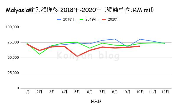 Malyasia輸入額推移 2018年-2020年 (縦軸単位:RM mil)