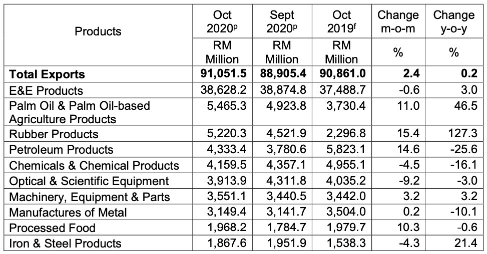 major export products october 2020