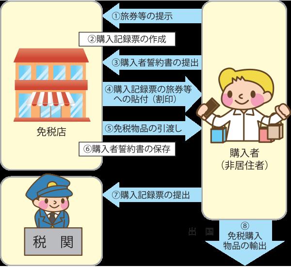免税手続の流れ 日本