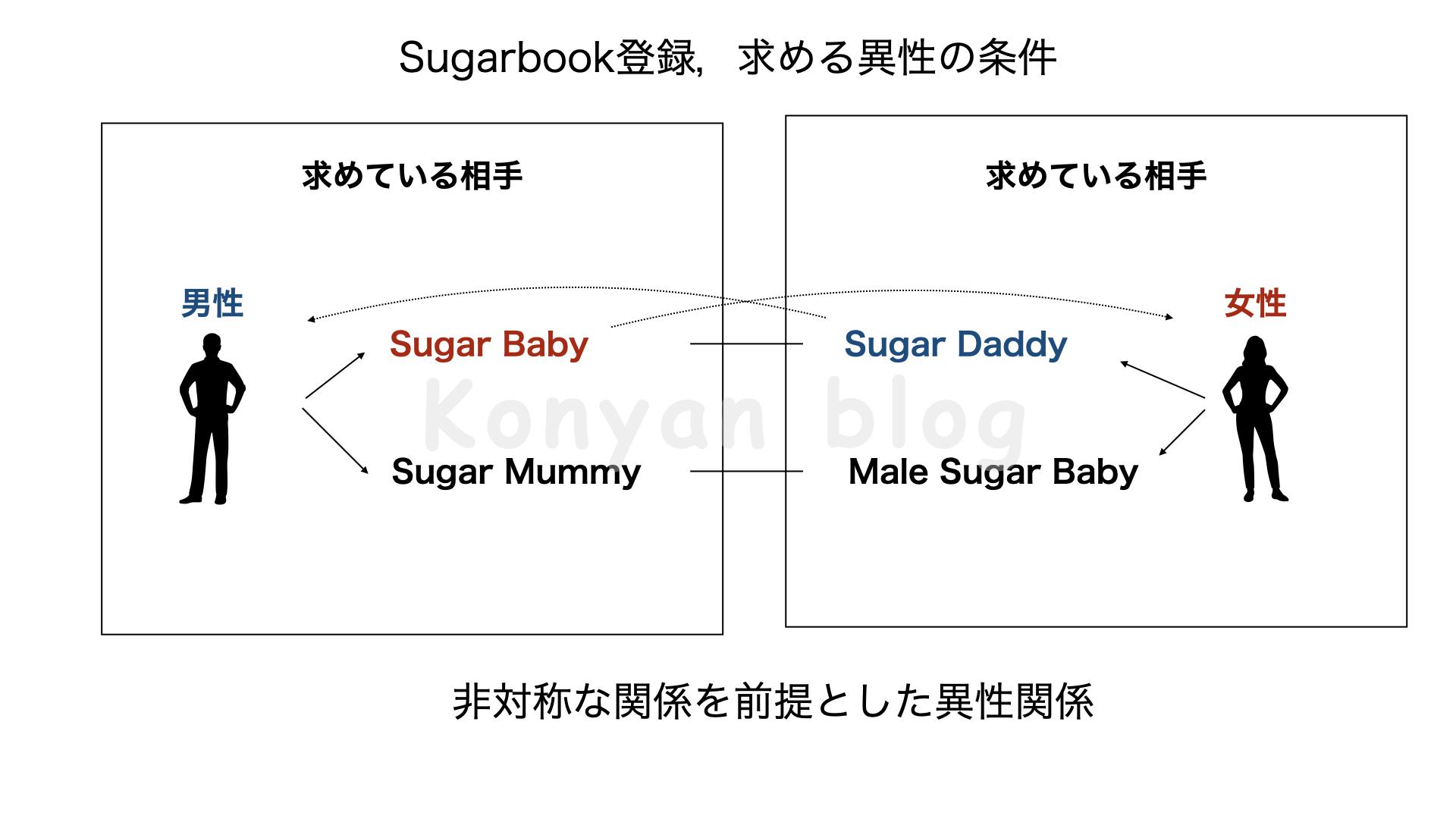 sugarbook 登録