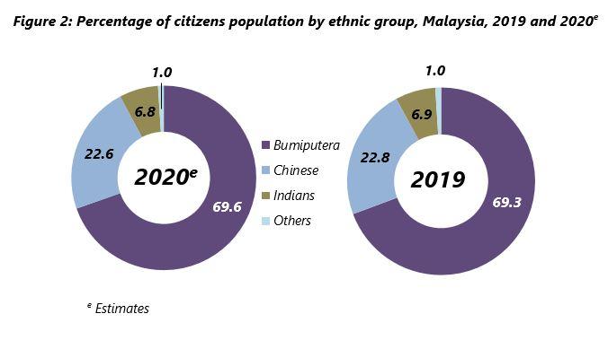 Malaysia 人種別人口