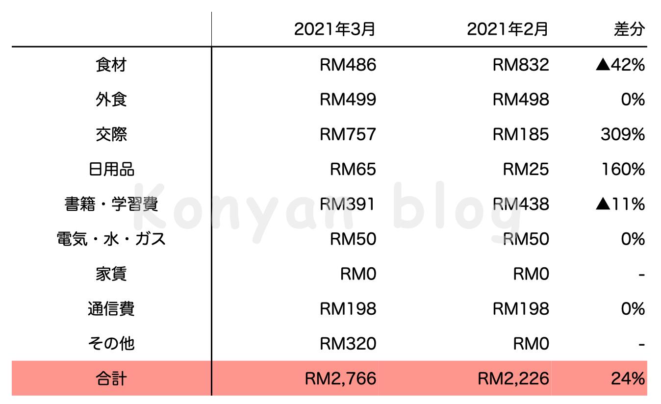 2021年3月マレーシア生活費 RM