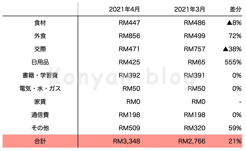 2021年4月マレーシア生活費 MYR