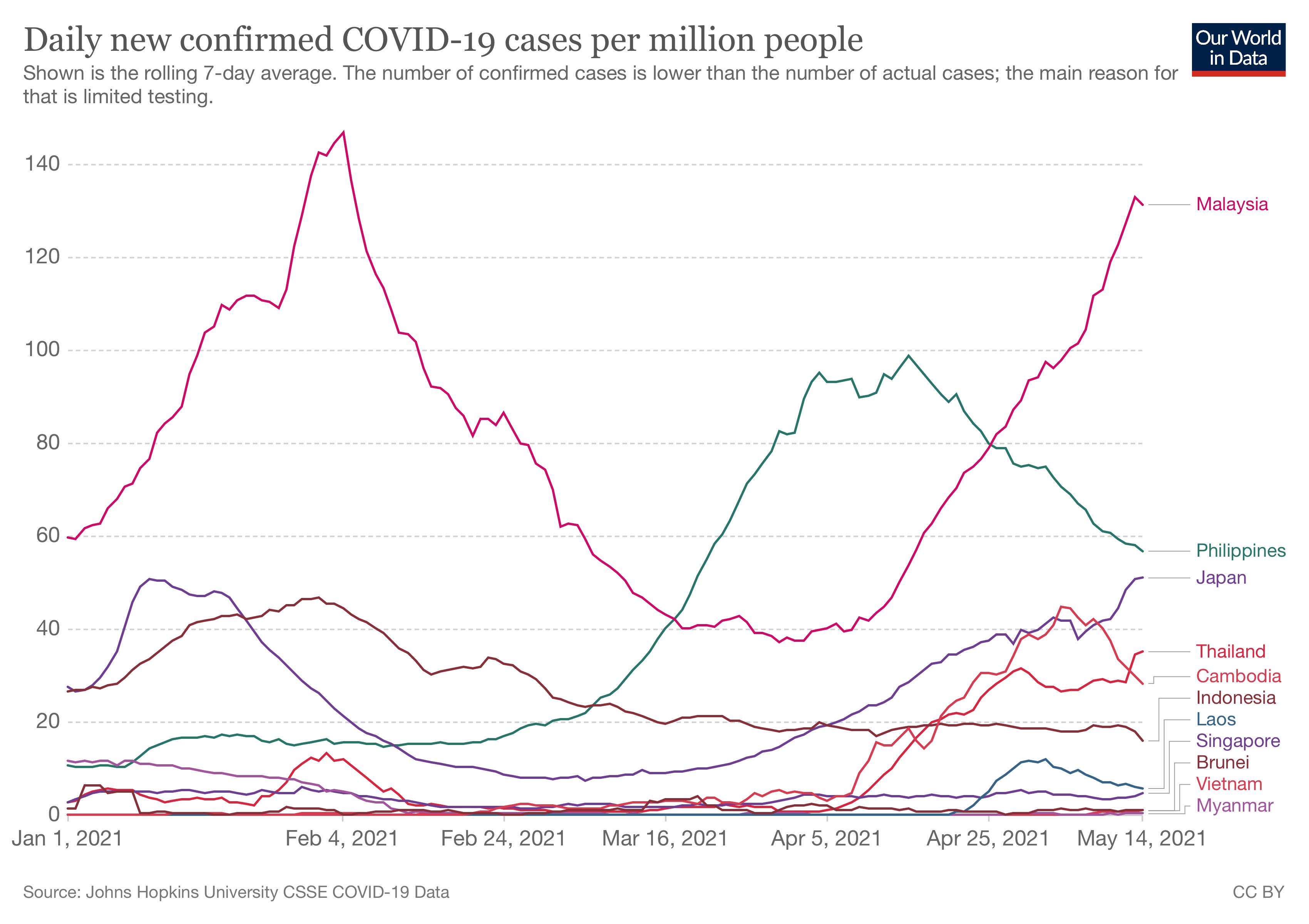coronavirus-data-explorer south east asia countries