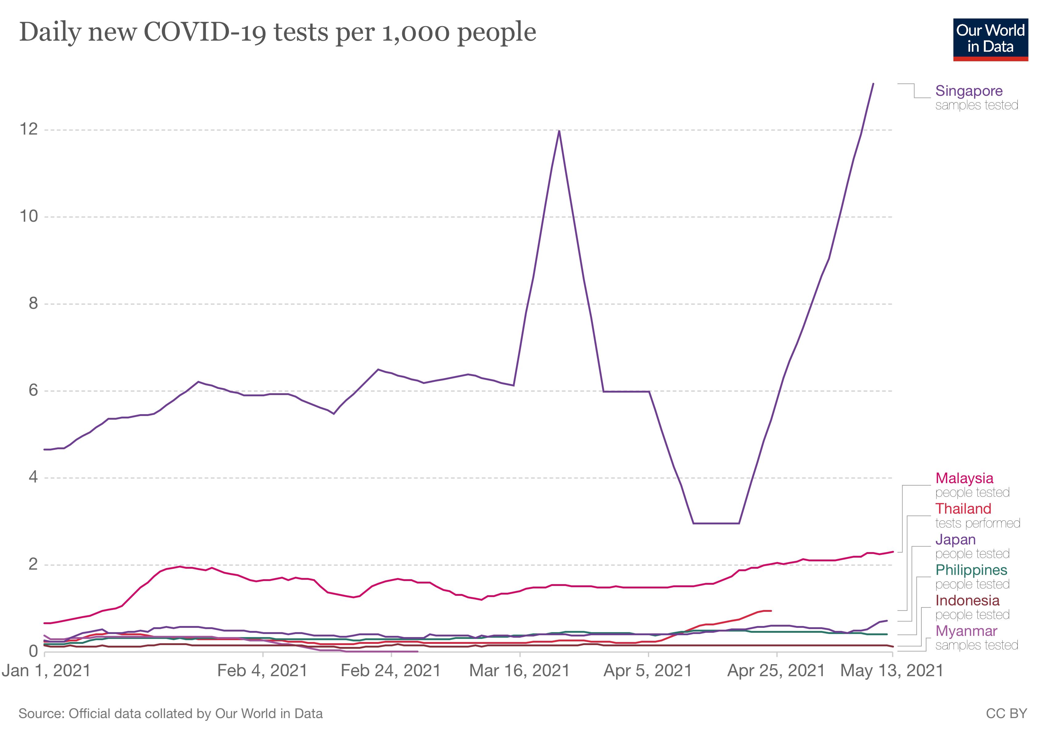 coronavirus-data-explorer-6 test