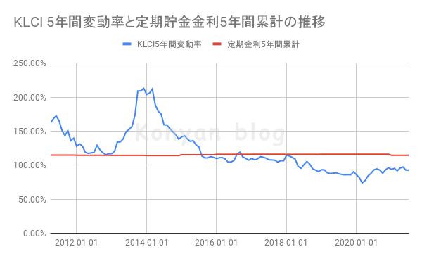 KLCI 5年間変動率と定期貯金金利5年間累計の推移