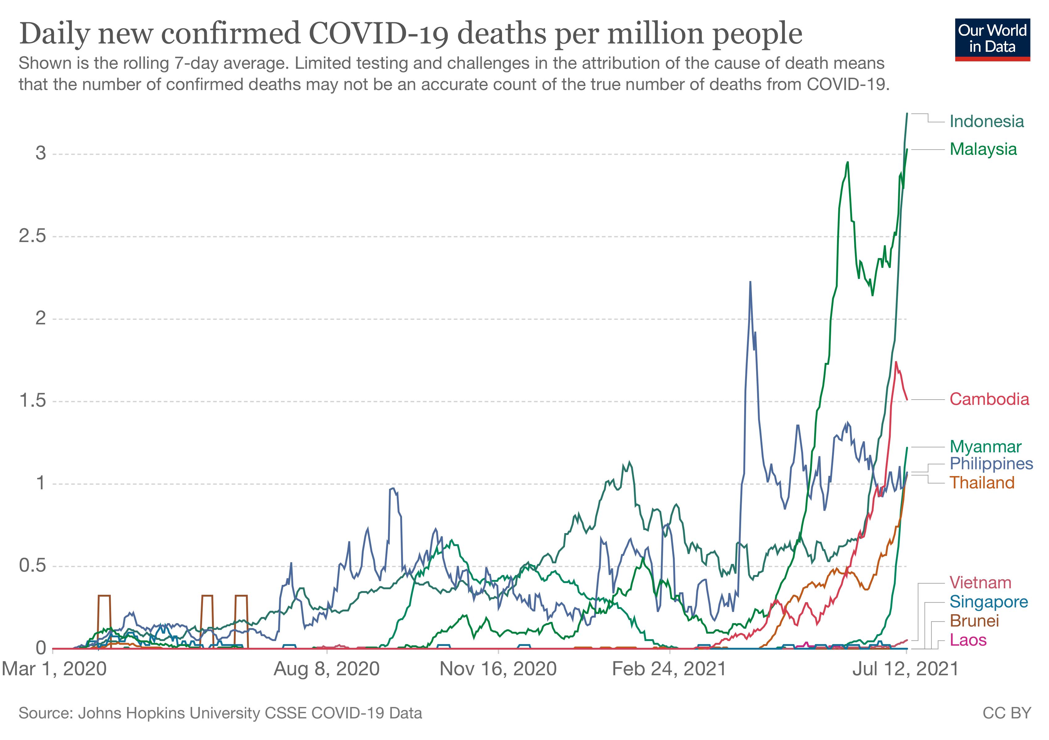 東南アジア コロナ 新規 死亡者数 1週間平均