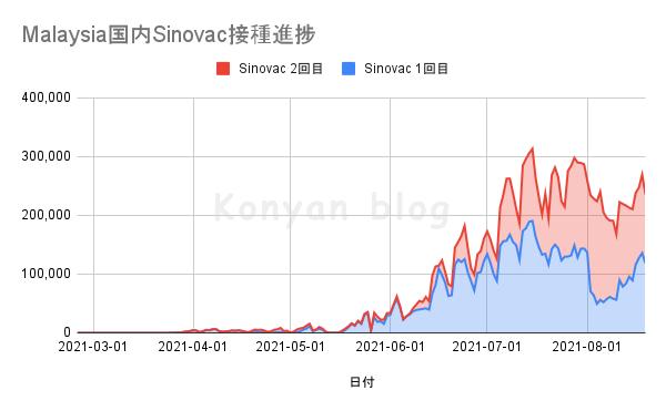 Sinovac シノバック マレーシア 接種状況 2021年