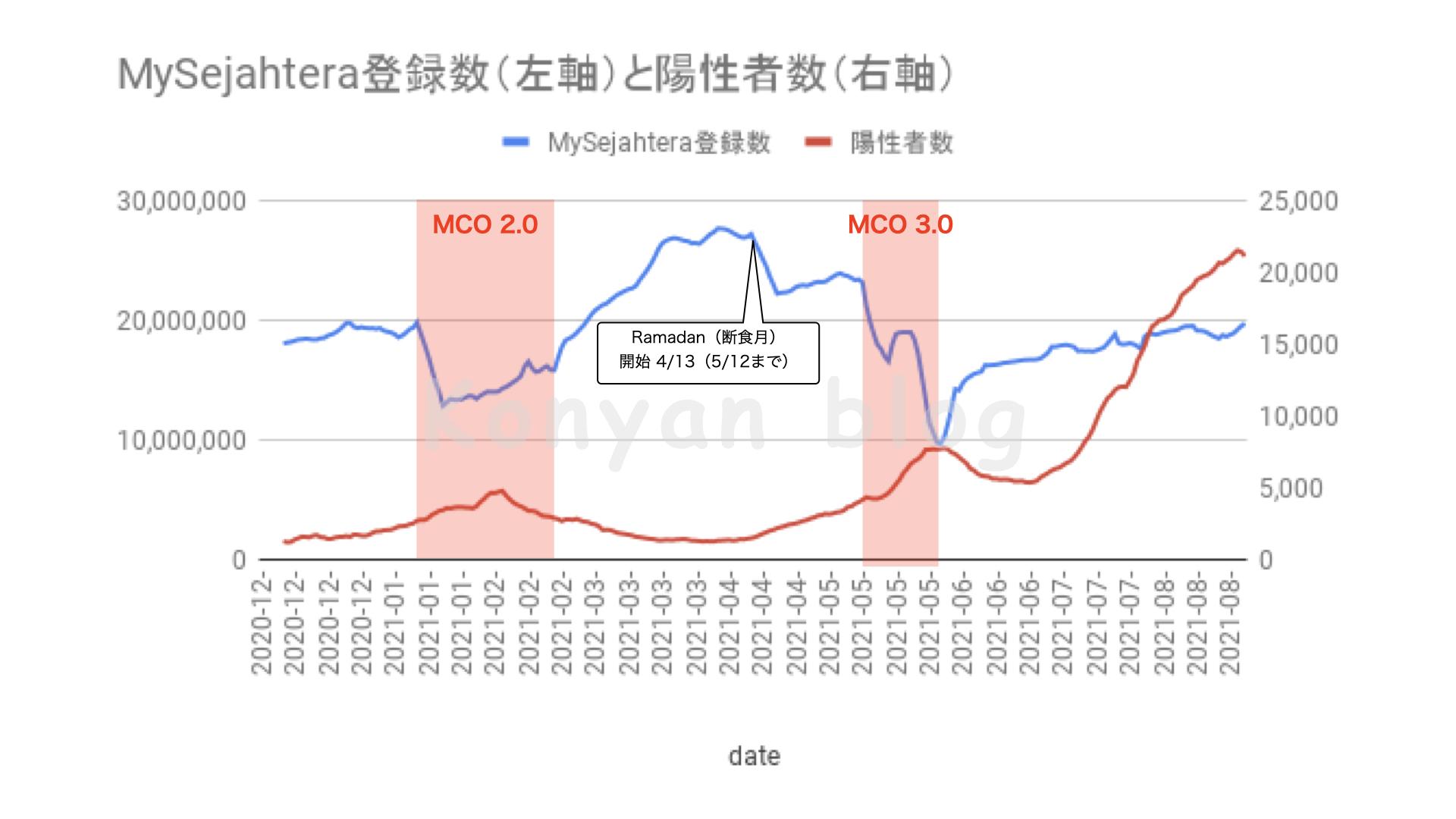 MySejahtera行動分析 MySejahtera 陽性者数