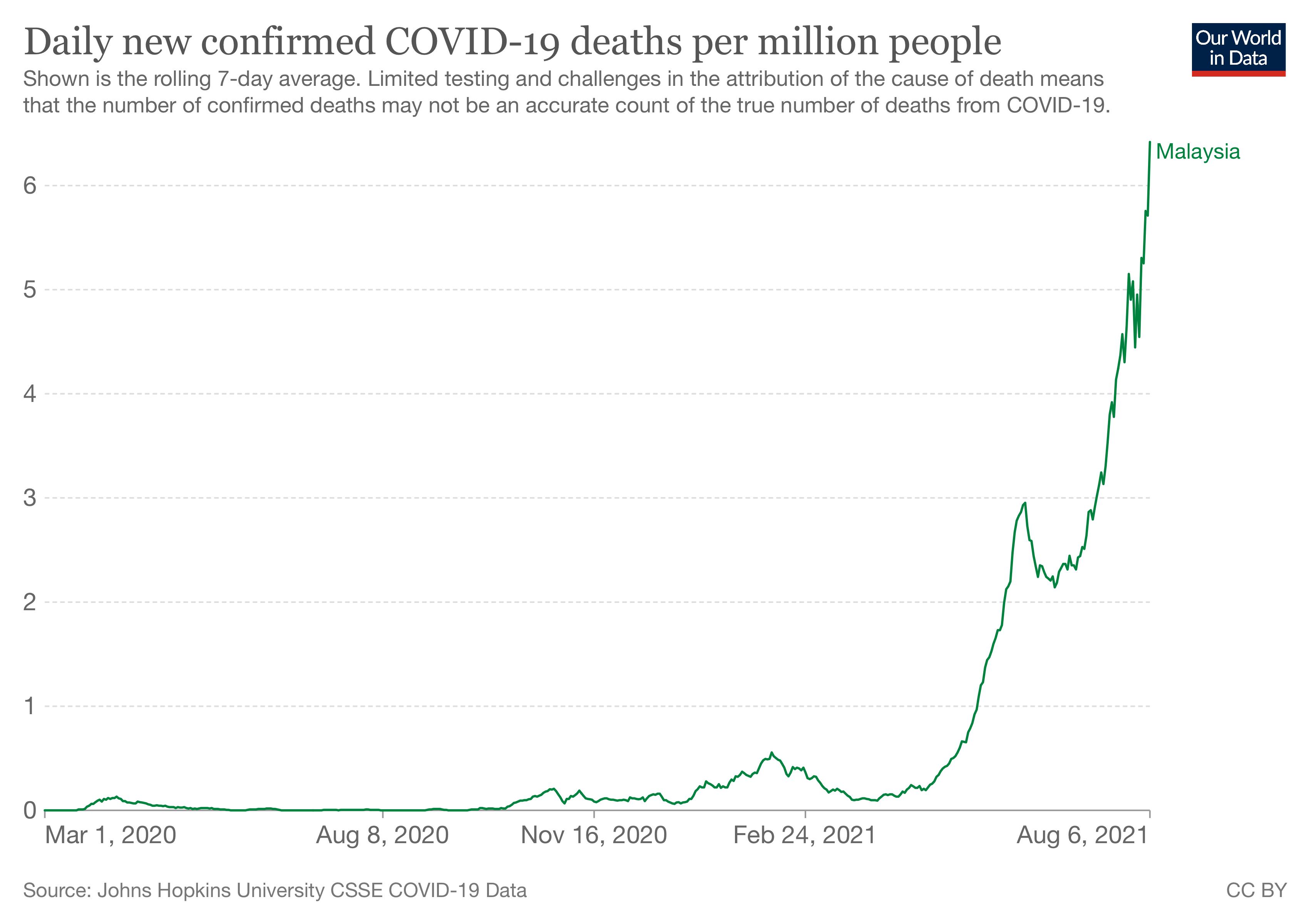 マレーシア Covid-19 死亡者数 1週間平均