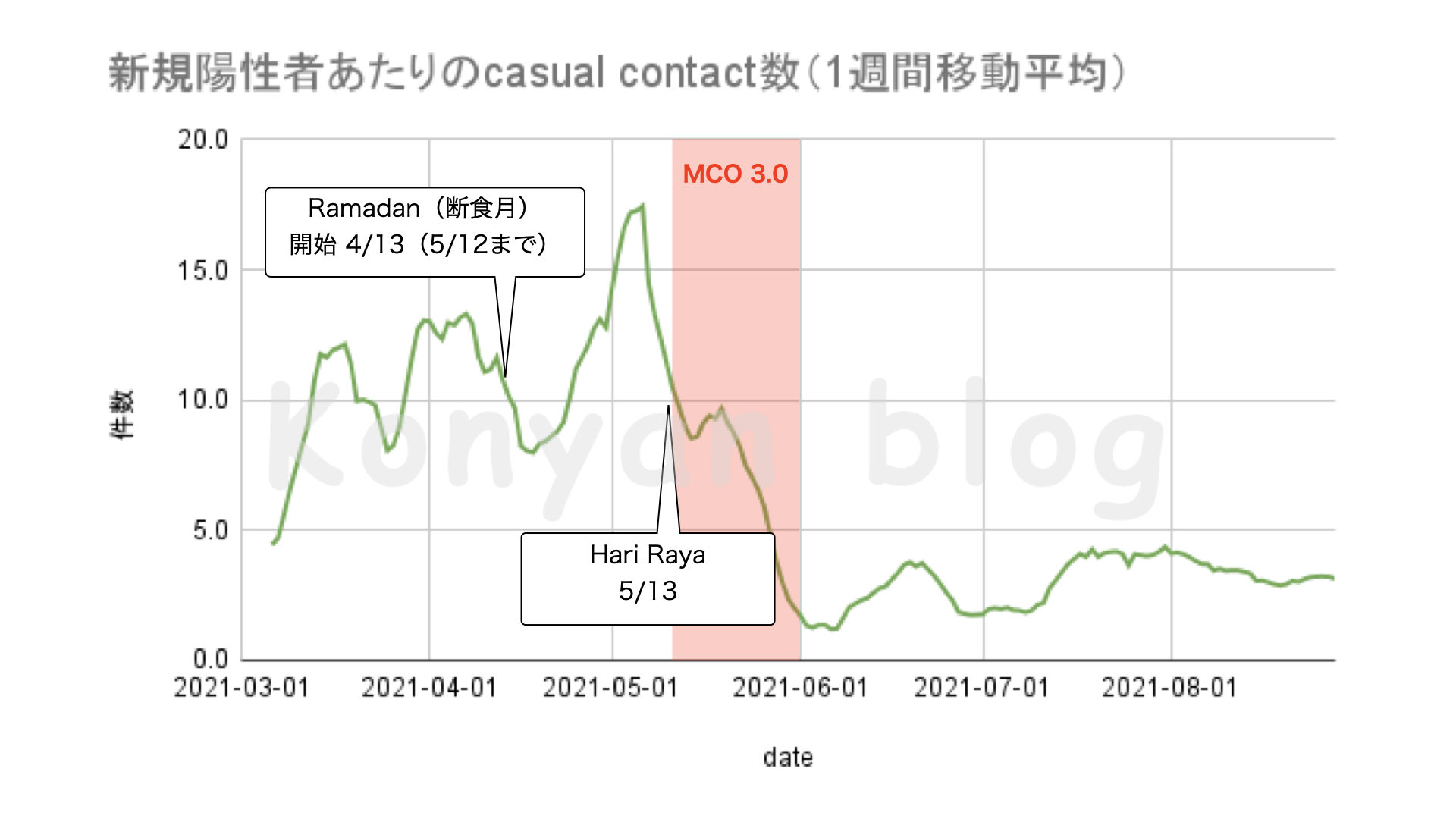 MySejahtera Casual contact malaysia 陽性者あたりのCasual Contact数
